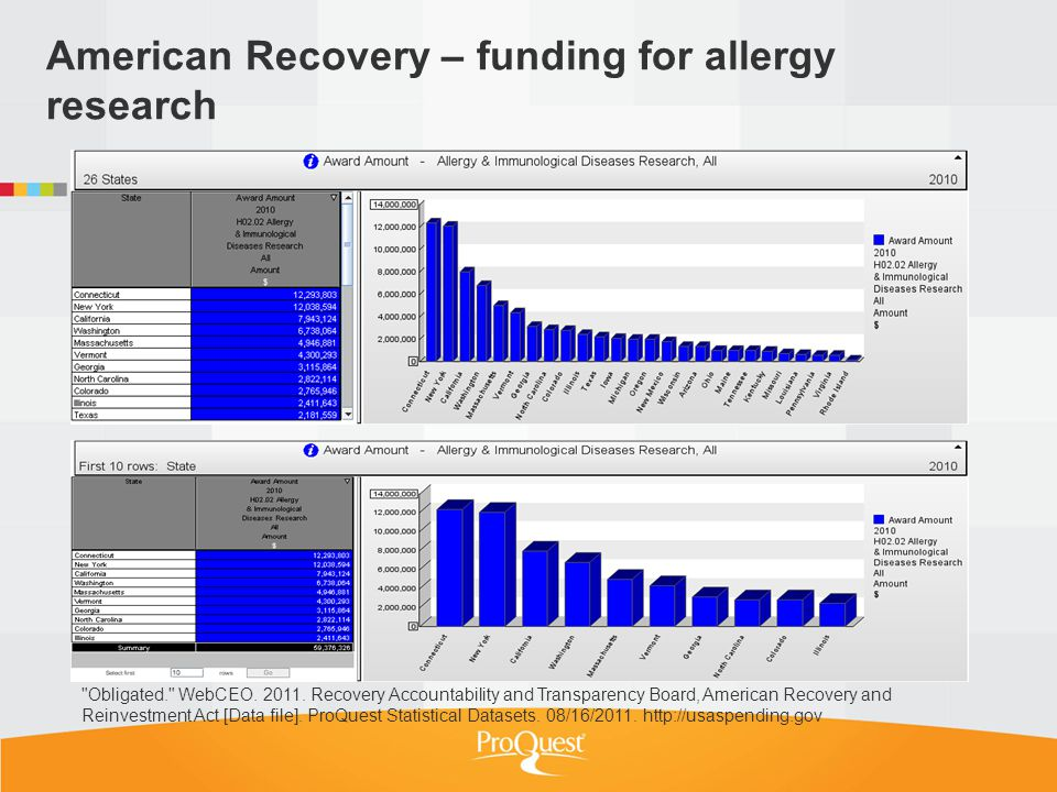 American Recovery – funding for allergy research Obligated. WebCEO.