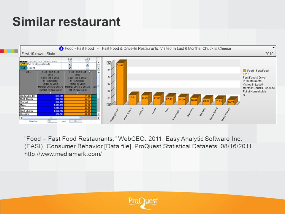 Similar restaurant Food – Fast Food Restaurants. WebCEO.