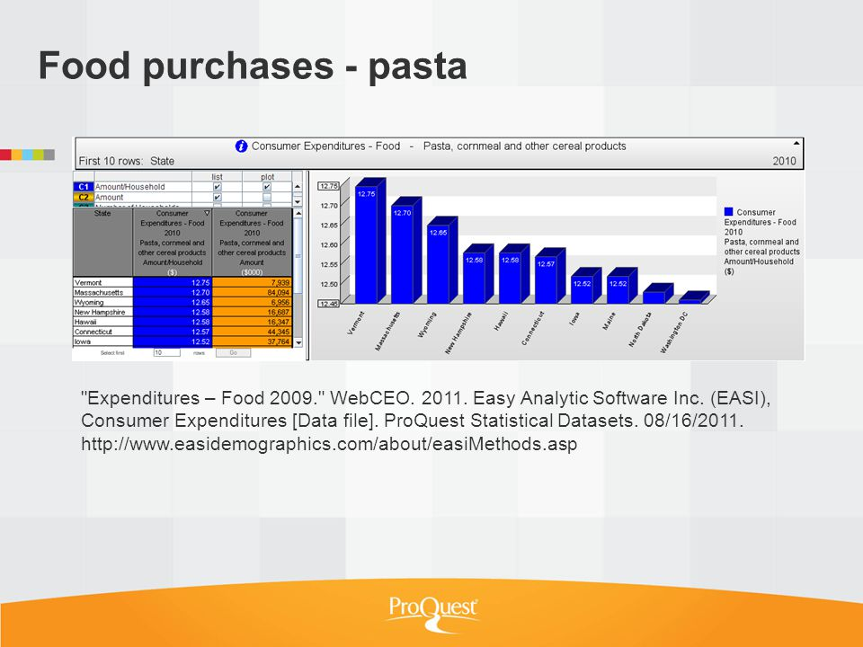 Food purchases - pasta Expenditures – Food 2009. WebCEO.
