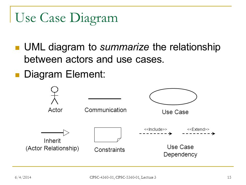 6/4/2014 CPSC-4360-01, CPSC-5360-01, Lecture 3 15 Use Case Diagram UML diagram to summarize the relationship between actors and use cases.
