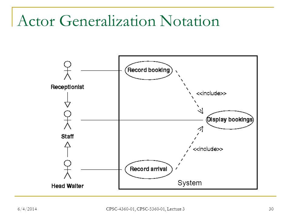 6/4/2014 CPSC-4360-01, CPSC-5360-01, Lecture 3 30 Actor Generalization Notation System