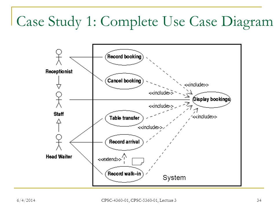 6/4/2014 CPSC-4360-01, CPSC-5360-01, Lecture 3 34 Case Study 1: Complete Use Case Diagram System