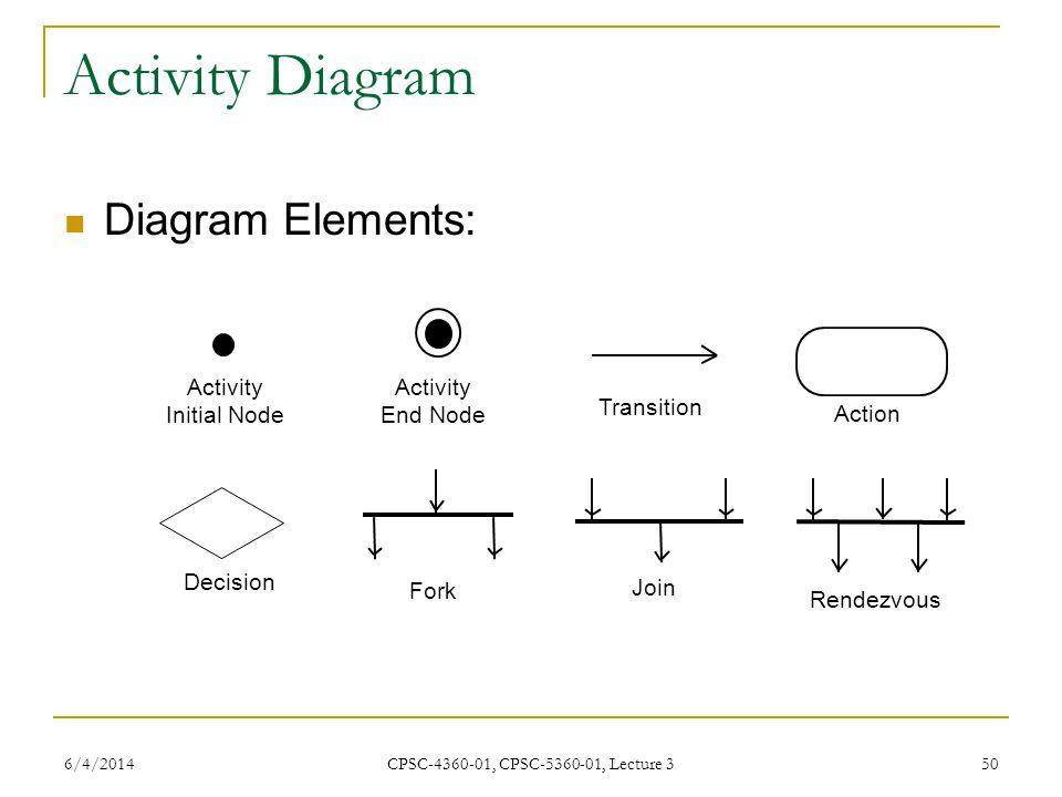 6/4/2014 CPSC-4360-01, CPSC-5360-01, Lecture 3 50 Activity Diagram Diagram Elements: Activity Initial Node Activity End Node Transition Action Decisio