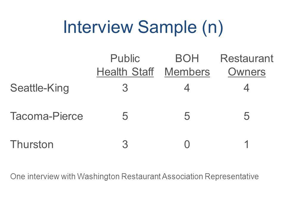 Interview Sample (n) Public Health Staff BOH Members Restaurant Owners Seattle-King344 Tacoma-Pierce555 Thurston301 One interview with Washington Rest