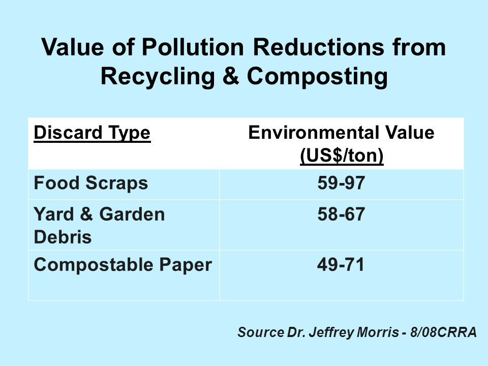 Value of Pollution Reductions from Recycling & Composting Discard TypeEnvironmental Value (US$/ton) Food Scraps59-97 Yard & Garden Debris Compostable Paper49-71 Source Dr.