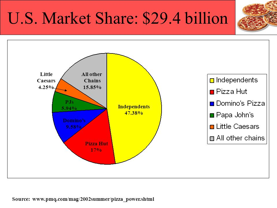 U.S. Market Share: $29.4 billion Source: www.pmq.com/mag/2002summer/pizza_power.shtml Independents 47.38% PJs 5.94% All other Chains 15.85% Dominos 9.