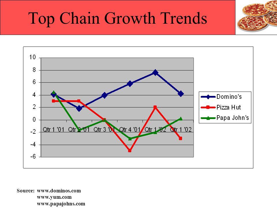 Top Chain Growth Trends Source: www.dominos.com www.yum.com www.papajohns.com