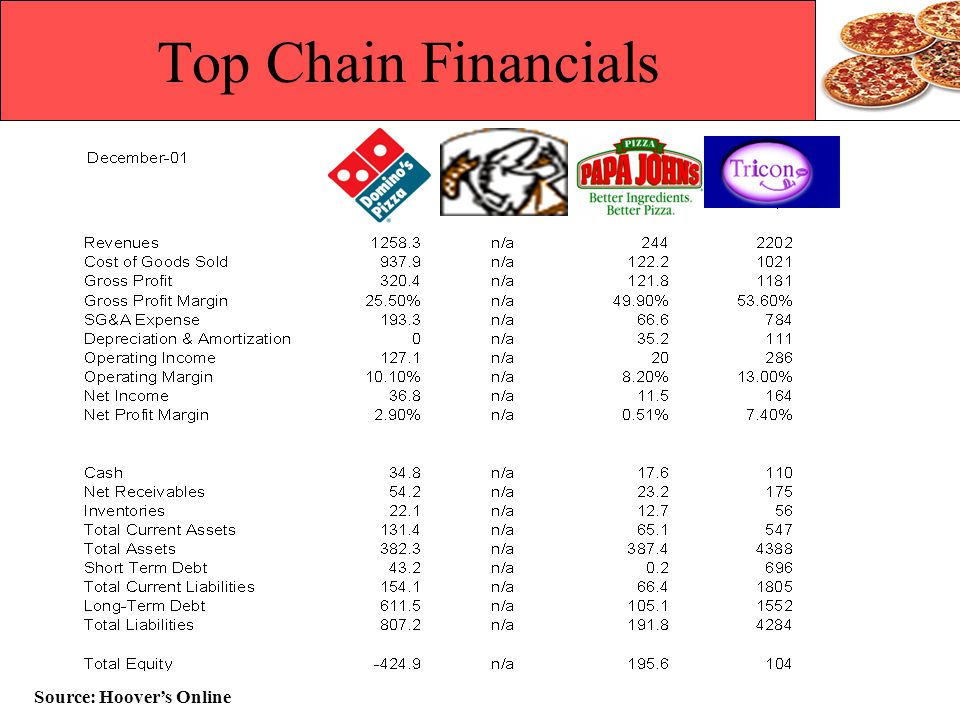 Top Chain Financials Source: Hoovers Online