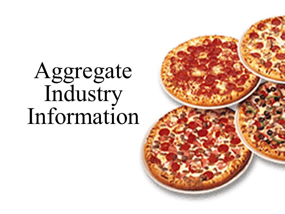 U.S.Restaurant Industry $399 billion U.S. Fast Food Industry $135 billion U.S.