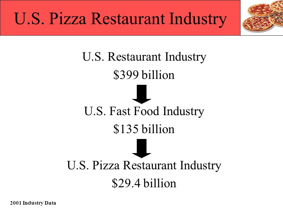 Sources www.pmq.com - store census, market share, industry trends www.aboutpizza.com - history, types of pizza www.pizzaprosperity.com - industry statistics Pizza Today, August 2002 - sales information SalesTrac Weekly - weekly sales growth Hoovers Online - financial outlook www.dominos.com - sales growth www.yum.com - sales growth www.papajohns.com - sales growth www.franchisehelp.com - pizza facts www.