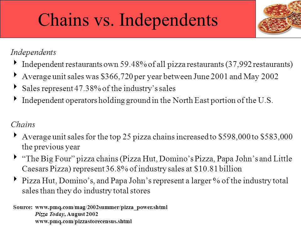 Chains vs. Independents Independents Independent restaurants own 59.48% of all pizza restaurants (37,992 restaurants) Average unit sales was $366,720