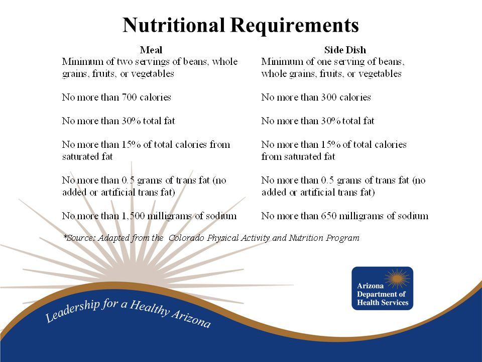 Participation Only cost to restaurants is for recipe analysis.