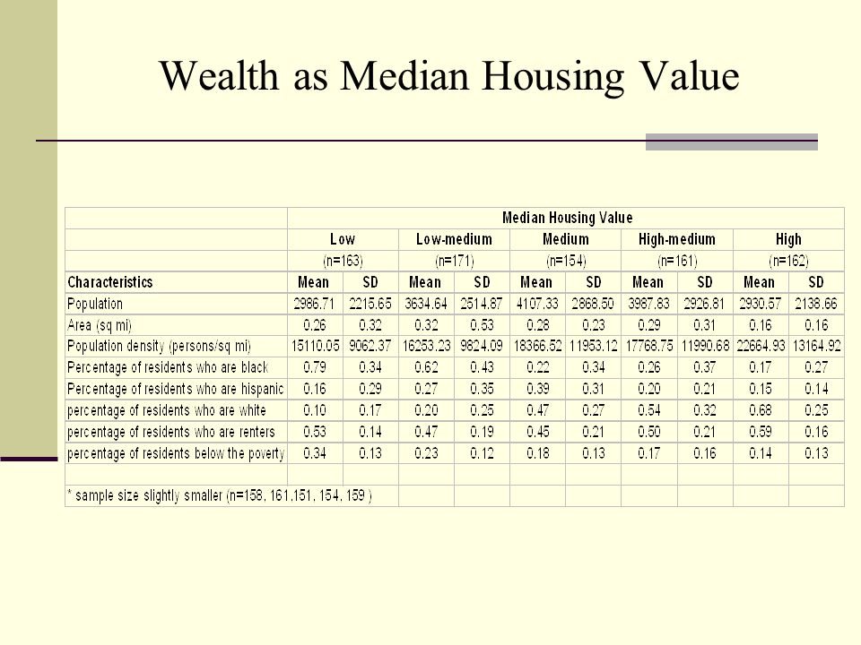 Wealth as Median Housing Value