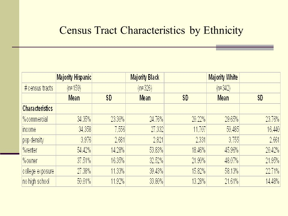 Census Tract Characteristics by Ethnicity