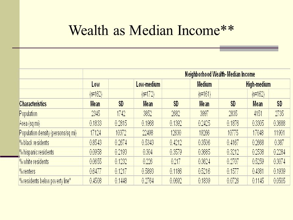 Wealth as Median Income**