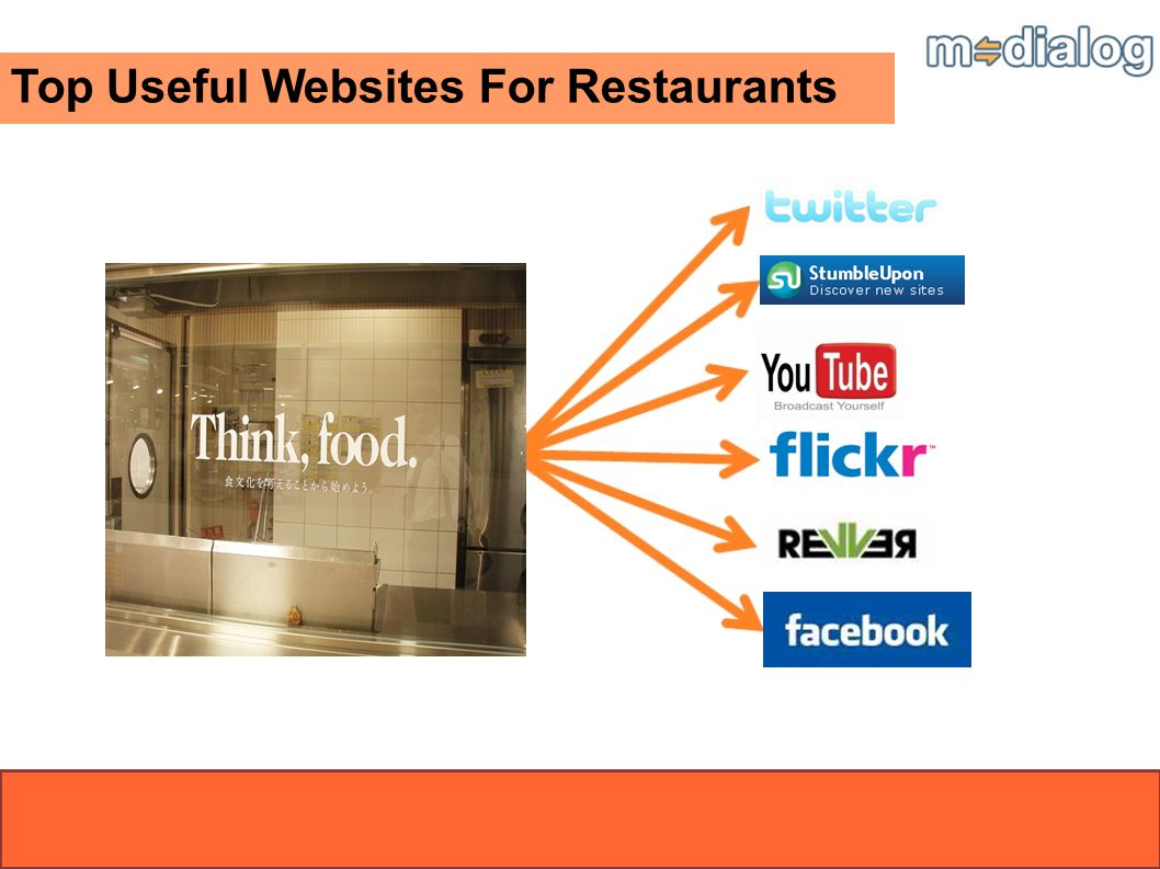 Top Useful Websites For Restaurants