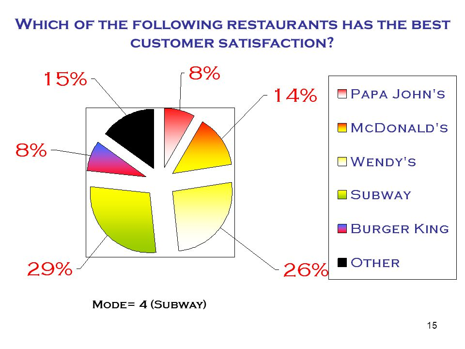 15 Which of the following restaurants has the best customer satisfaction Mode= 4 (Subway)