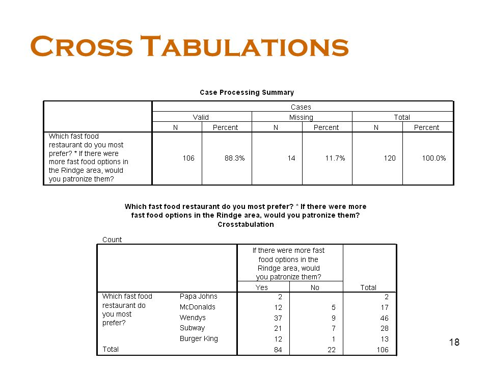 18 Cross Tabulations