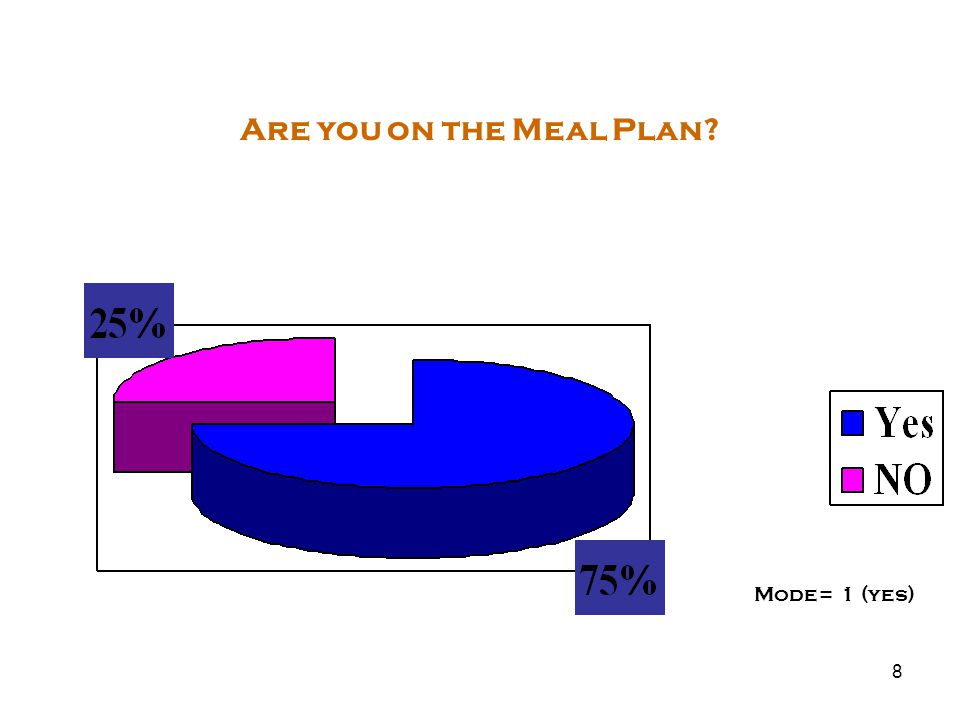 8 Are you on the Meal Plan Mode= 1 (yes)