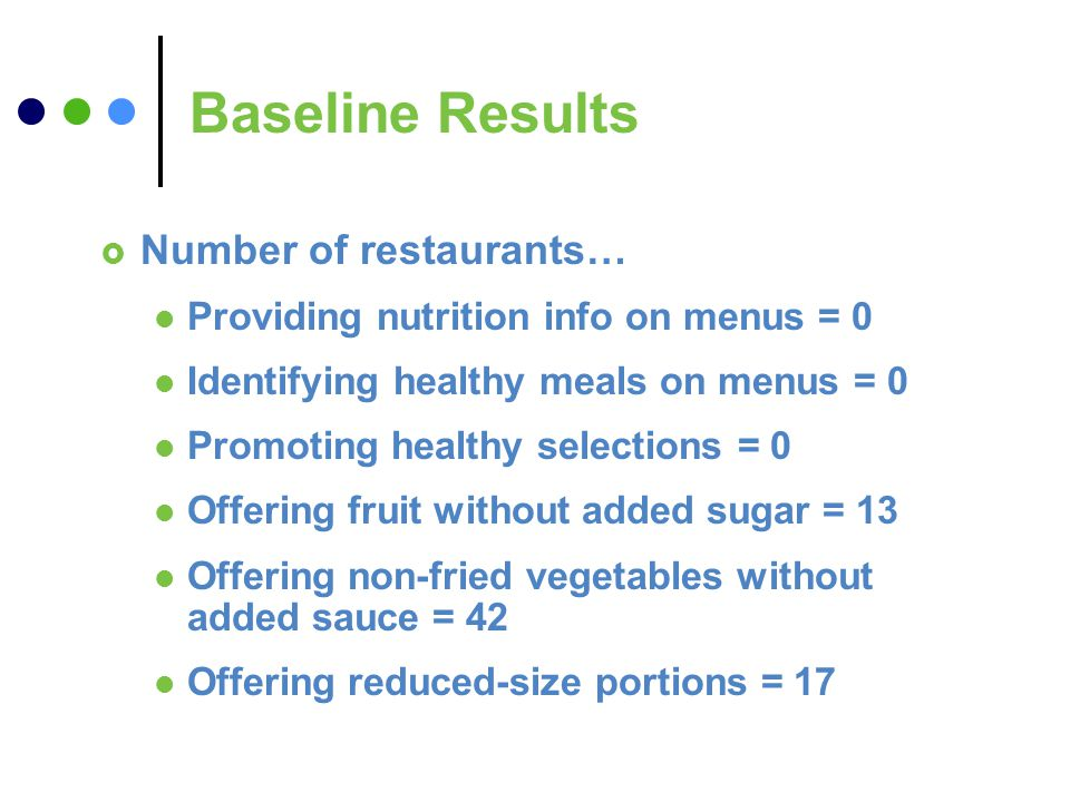 Baseline Results Number of restaurants… Providing nutrition info on menus = 0 Identifying healthy meals on menus = 0 Promoting healthy selections = 0