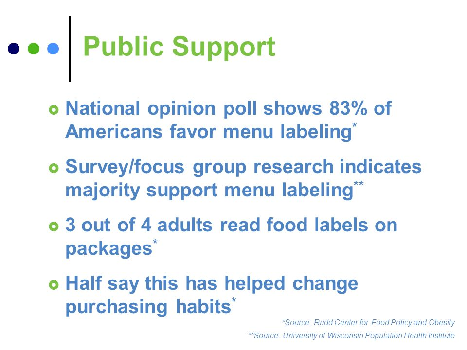 Public Support National opinion poll shows 83% of Americans favor menu labeling * Survey/focus group research indicates majority support menu labeling ** 3 out of 4 adults read food labels on packages * Half say this has helped change purchasing habits * *Source: Rudd Center for Food Policy and Obesity **Source: University of Wisconsin Population Health Institute