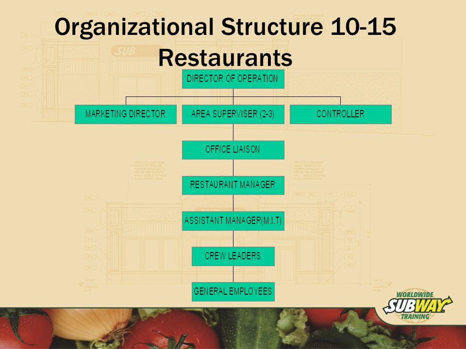Organizational Structure Restaurants