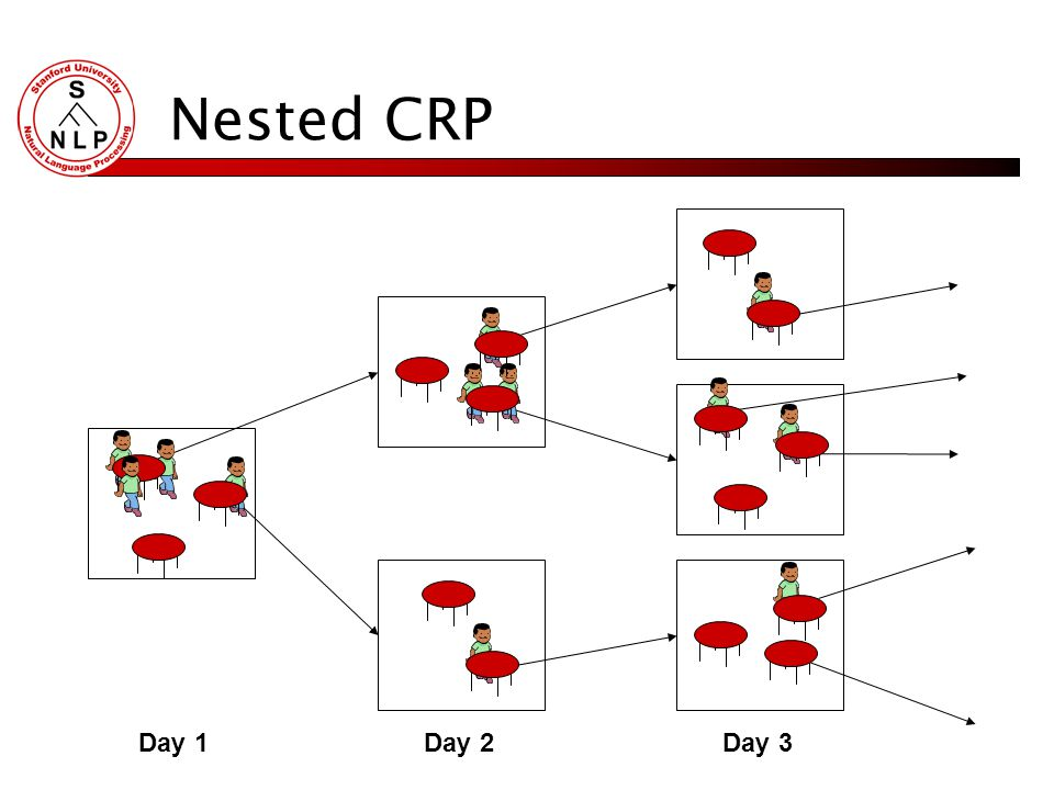 NLP Applications Clustering Document clustering for topic, genre, sentiment,… Word clustering for POS, WSD, synonymy,… Topic clustering across documen
