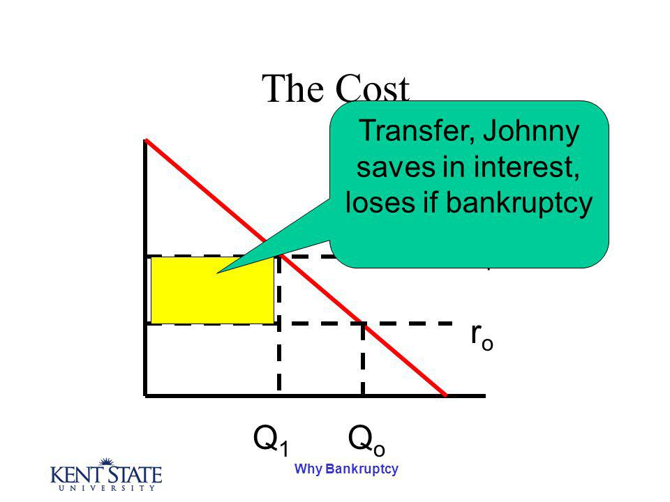 Why Bankruptcy The Cost roro r1r1 Q1Q1 QoQo Transfer, Johnny saves in interest, loses if bankruptcy