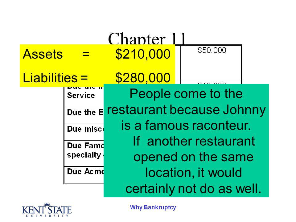 Why Bankruptcy Chapter 11 Assets= $210,000 Liabilities = $280,000 People come to the restaurant because Johnny is a famous raconteur.