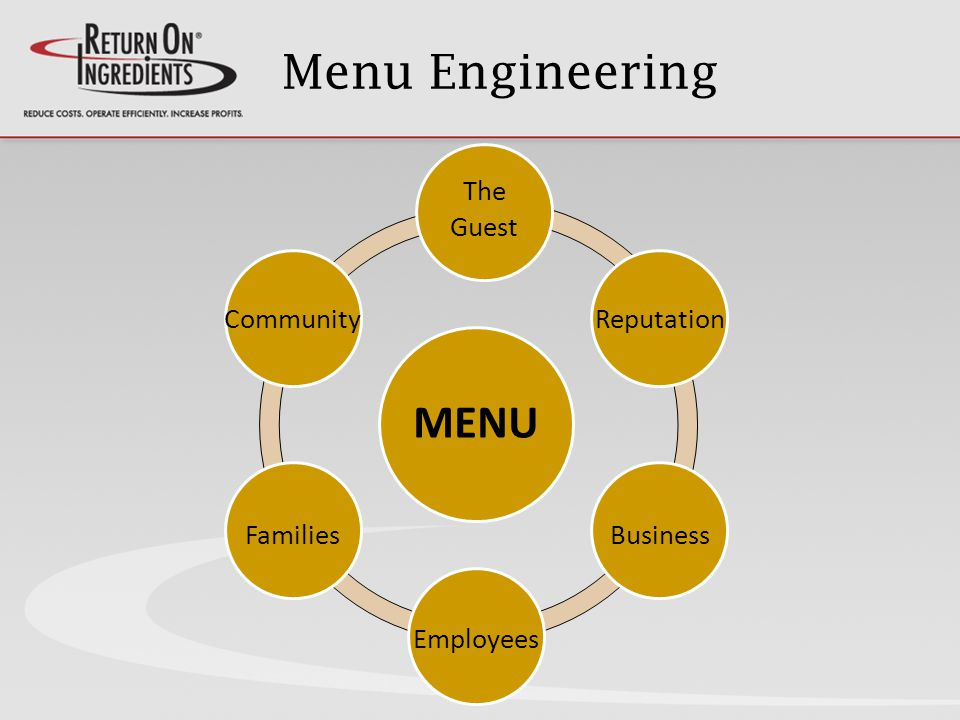 Menu Engineering MENU The Guest Reputation Business Employees Families Community