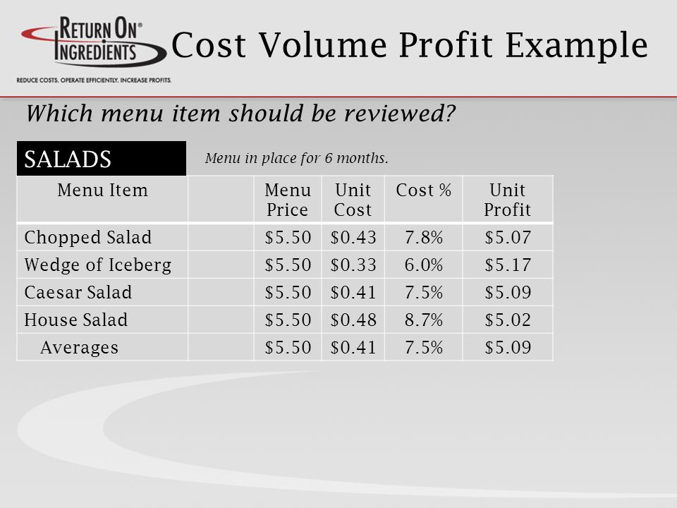 Cost Volume Profit Example Menu ItemMenu Price Unit Cost Cost %Unit Profit Chopped Salad$5.50$0.437.8%$5.07 Wedge of Iceberg$5.50$0.336.0%$5.17 Caesar Salad$5.50$0.417.5%$5.09 House Salad$5.50$0.488.7%$5.02 Averages$5.50$0.417.5%$5.09 Which menu item should be reviewed.