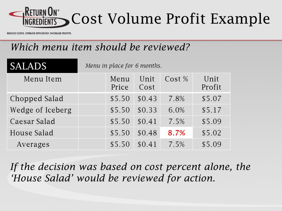Cost Volume Profit Example Menu ItemMenu Price Unit Cost Cost %Unit Profit Chopped Salad$5.50$0.437.8%$5.07 Wedge of Iceberg$5.50$0.336.0%$5.17 Caesar Salad$5.50$0.417.5%$5.09 House Salad$5.50$0.48 8.7% $5.02 Averages$5.50$0.417.5%$5.09 Which menu item should be reviewed.