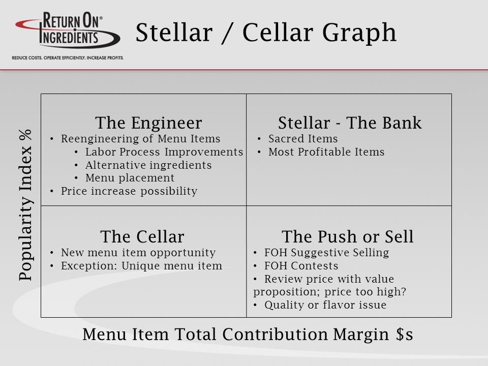 Stellar / Cellar Graph Menu Item Total Contribution Margin $s Popularity Index % Stellar - The Bank Sacred Items Most Profitable Items The Push or Sell FOH Suggestive Selling FOH Contests Review price with value proposition; price too high.
