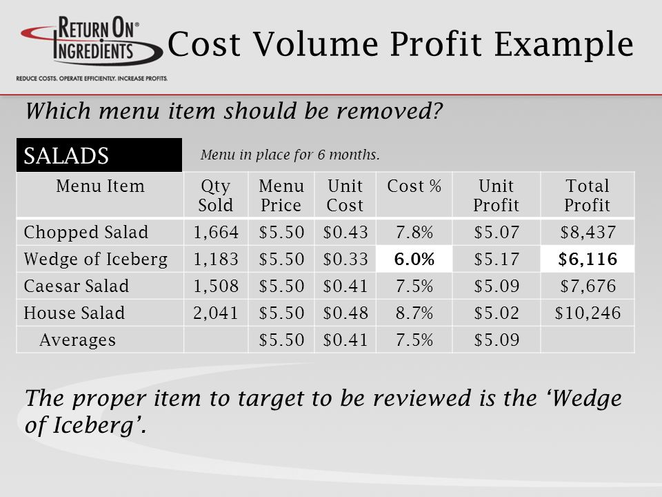 Cost Volume Profit Example Menu ItemQty Sold Menu Price Unit Cost Cost %Unit Profit Total Profit Chopped Salad1,664$5.50$0.437.8%$5.07$8,437 Wedge of Iceberg1,183$5.50$0.33 6.0% $5.17 $6,116 Caesar Salad1,508$5.50$0.417.5%$5.09$7,676 House Salad2,041$5.50$0.488.7%$5.02$10,246 Averages$5.50$0.417.5%$5.09 Which menu item should be removed.
