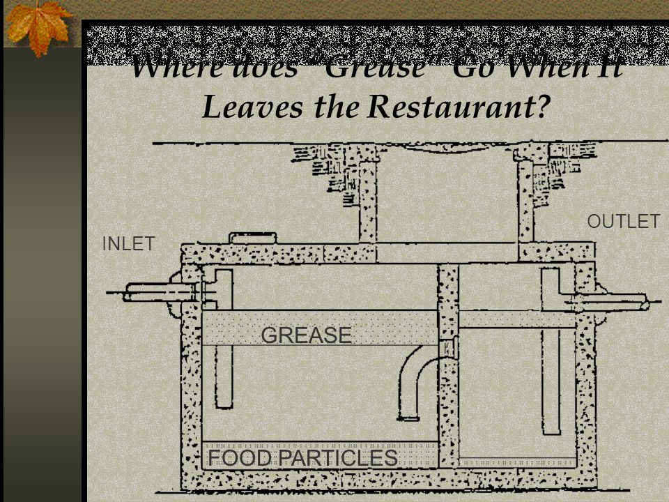 Where does Grease Go When It Leaves the Restaurant INLET GREASE FOOD PARTICLES OUTLET