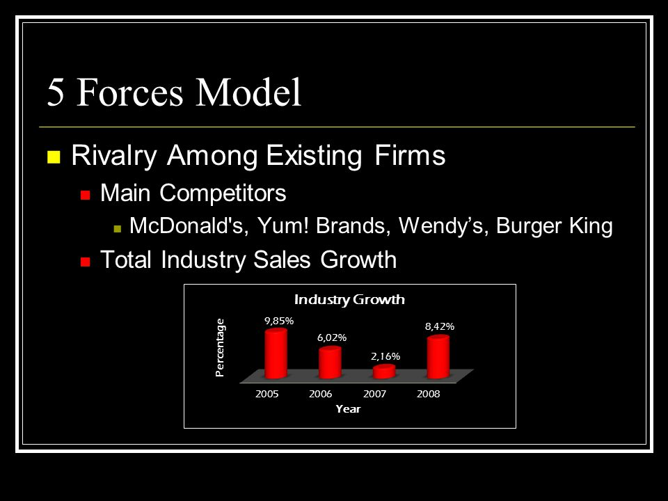 5 Forces Model Rivalry Among Existing Firms Main Competitors McDonald's, Yum! Brands, Wendys, Burger King Total Industry Sales Growth