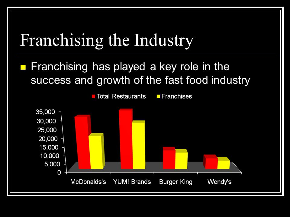Franchising the Industry Franchising has played a key role in the success and growth of the fast food industry
