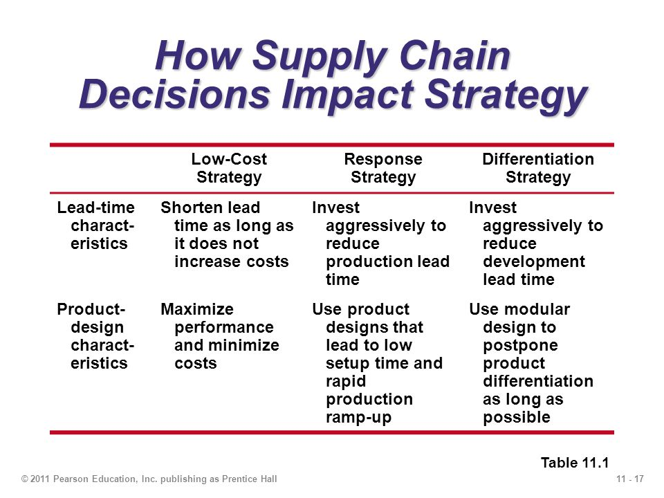 11 - 17© 2011 Pearson Education, Inc. publishing as Prentice Hall How Supply Chain Decisions Impact Strategy Low-Cost Strategy Response Strategy Diffe