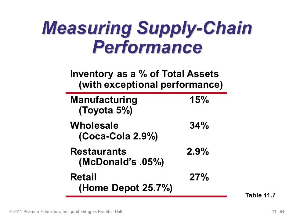 11 - 64© 2011 Pearson Education, Inc. publishing as Prentice Hall Measuring Supply-Chain Performance Table 11.7 Inventory as a % of Total Assets (with
