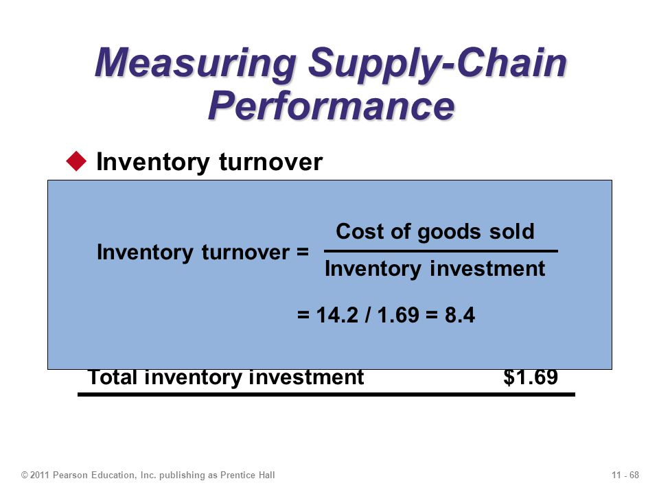 11 - 68© 2011 Pearson Education, Inc. publishing as Prentice Hall Measuring Supply-Chain Performance Inventory turnover Net revenue$32.5 Cost of goods