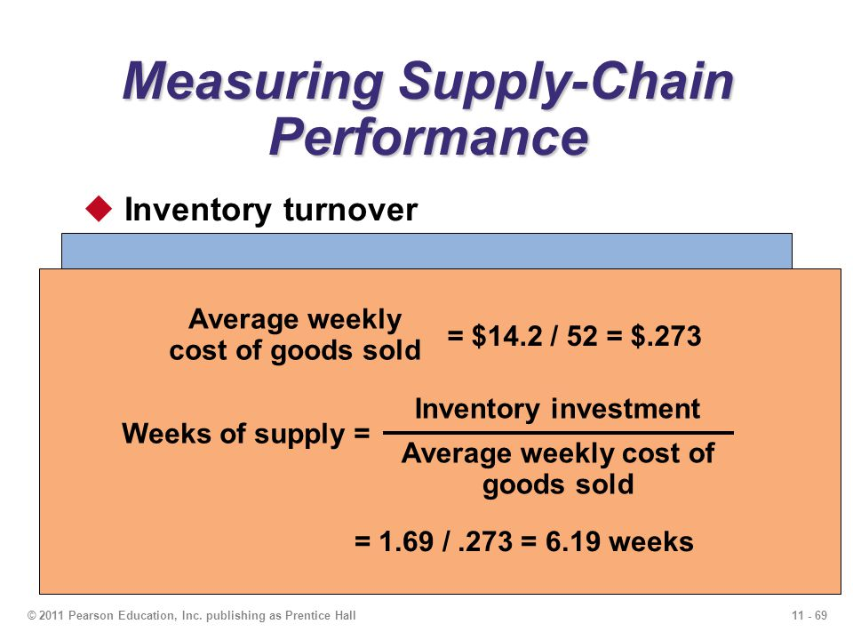 11 - 69© 2011 Pearson Education, Inc. publishing as Prentice Hall Measuring Supply-Chain Performance Inventory turnover Net revenue$32.5 Cost of goods
