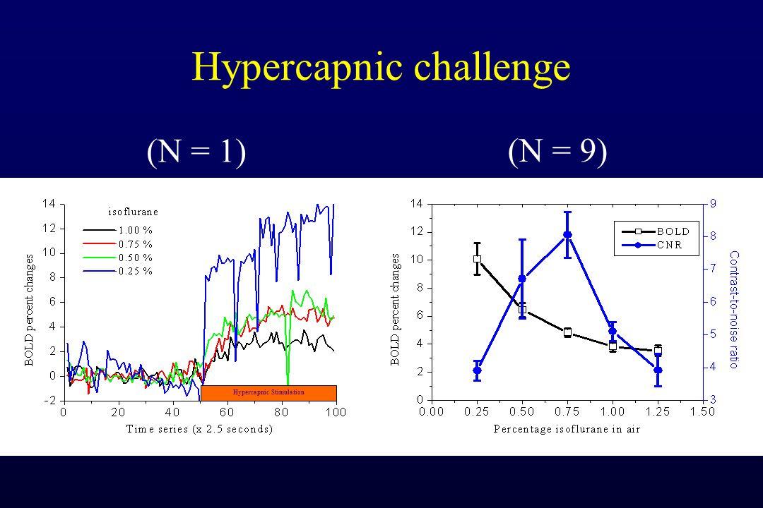 Hypercapnic challenge Hypercapnic Stimulation (N = 1) (N = 9)