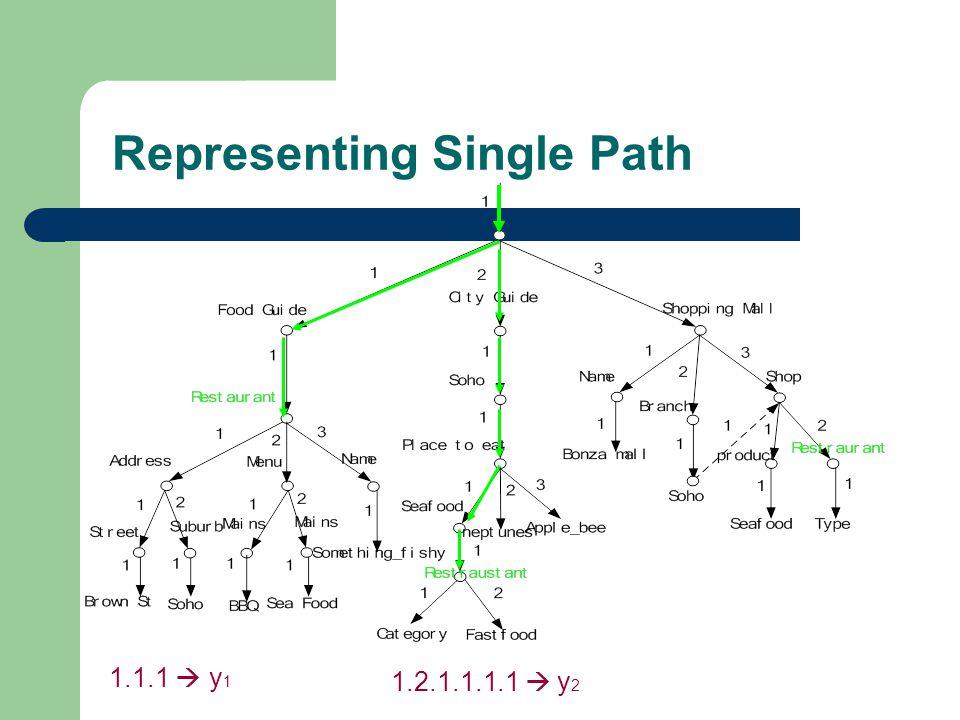 Representing Single Path 1.1.1 y 1 1.2.1.1.1.1 y 2