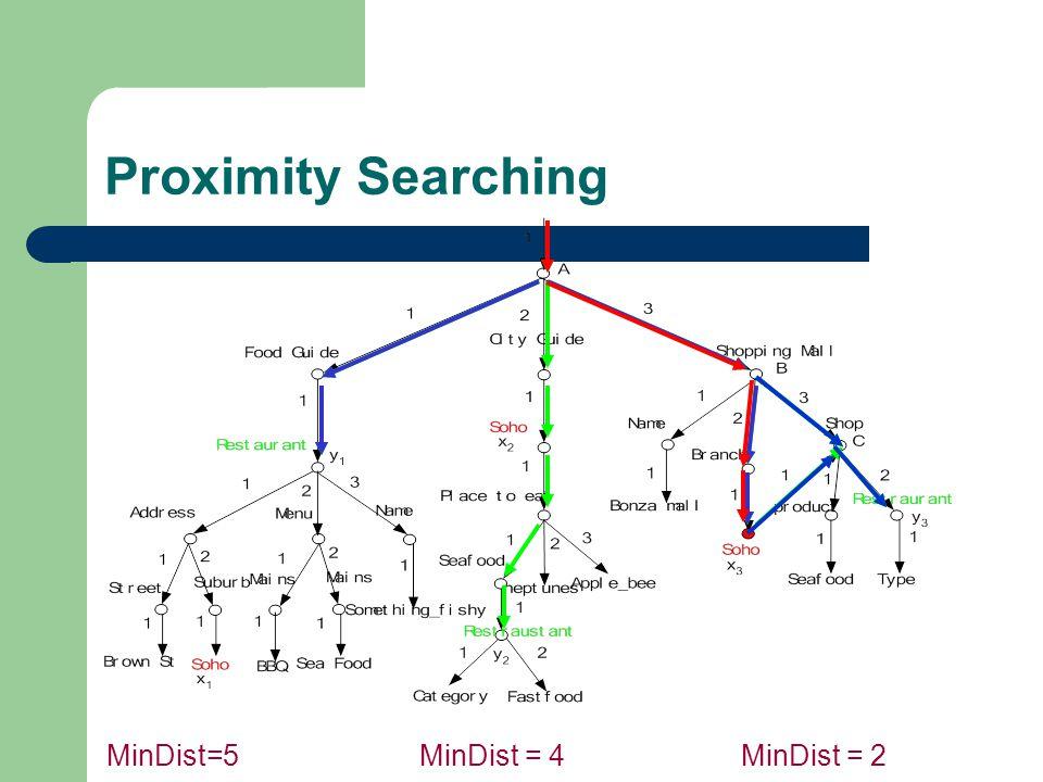 Proximity Searching MinDist=5MinDist = 4MinDist = 2