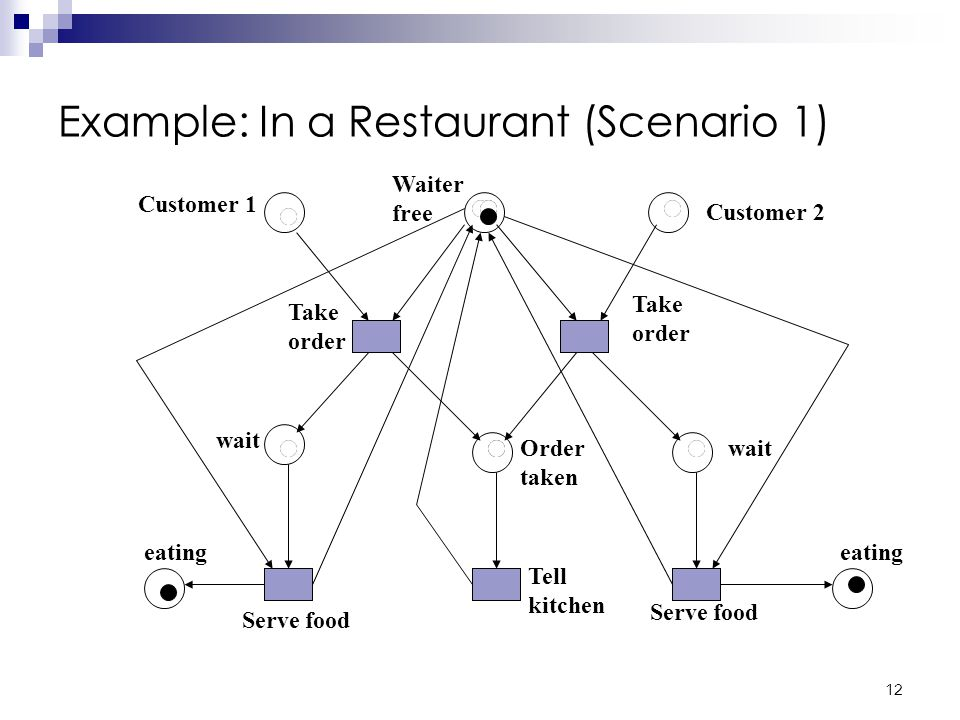 11 Example: In a Restaurant (Two Scenarios) Scenario 1: Waiter takes order from customer 1; serves customer 1; takes order from customer 2; serves customer 2.