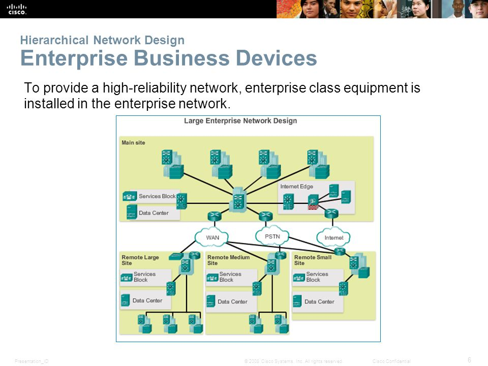 Presentation_ID 6 © 2008 Cisco Systems, Inc. All rights reserved.Cisco Confidential Hierarchical Network Design Enterprise Business Devices To provide