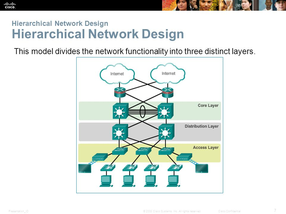 Presentation_ID 7 © 2008 Cisco Systems, Inc. All rights reserved.Cisco Confidential Hierarchical Network Design This model divides the network functio