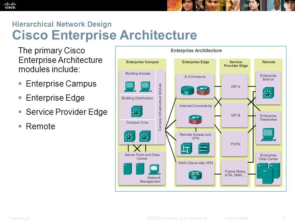 Presentation_ID 8 © 2008 Cisco Systems, Inc. All rights reserved.Cisco Confidential Hierarchical Network Design Cisco Enterprise Architecture The prim