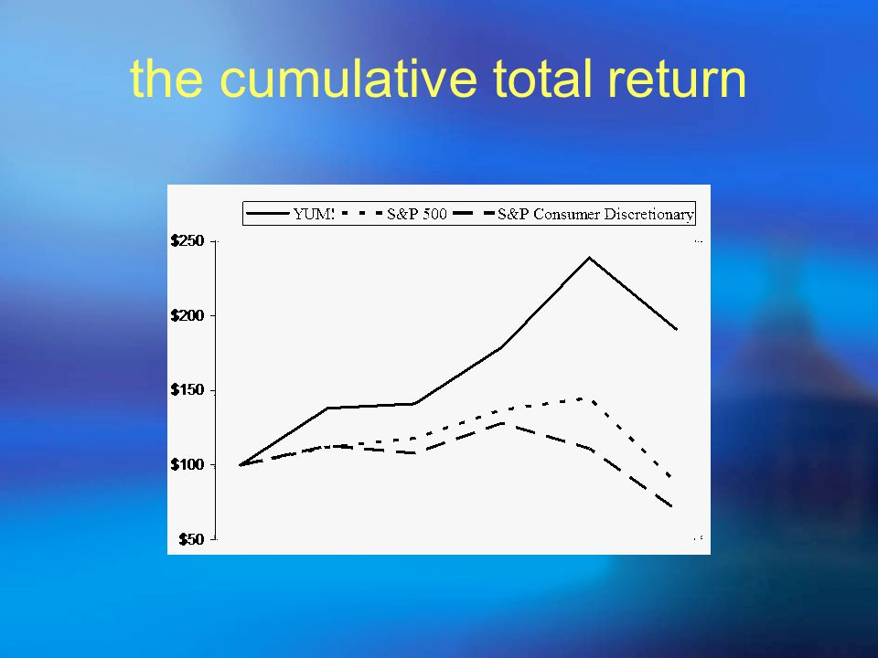 the cumulative total return