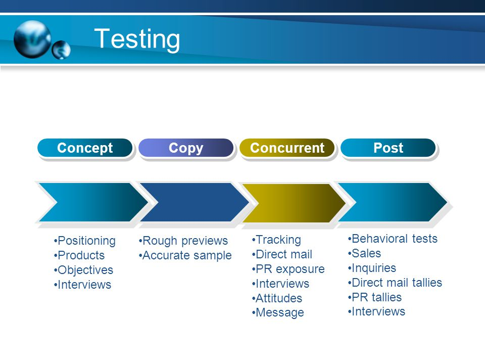 Testing Concept Copy Concurrent Post Positioning Products Objectives Interviews Rough previews Accurate sample Tracking Direct mail PR exposure Interviews Attitudes Message Behavioral tests Sales Inquiries Direct mail tallies PR tallies Interviews